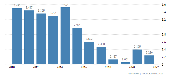 philippines unemployment male percent of male labor force wb data