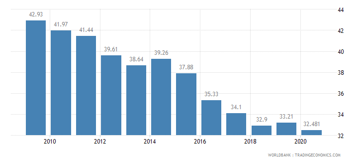 philippines vulnerable employment total percent of total employment wb data