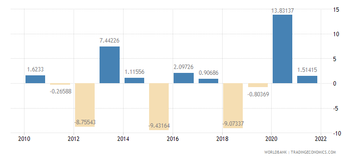 poland agriculture value added annual percent growth wb data