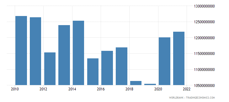 poland agriculture value added constant 2000 us dollar wb data
