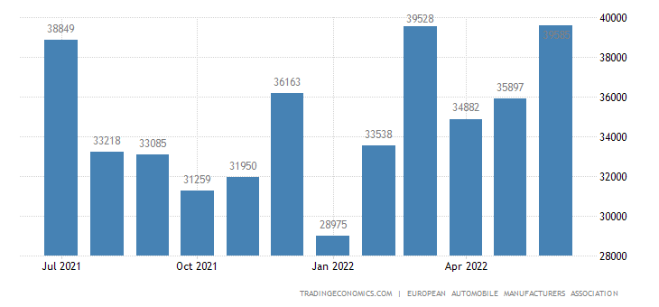 Poland Car Registrations