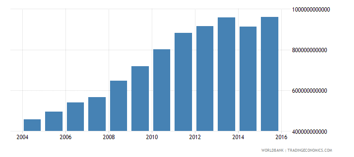 poland central government debt total current lcu wb data