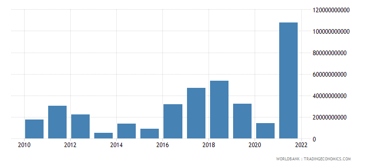 poland changes in inventories current lcu wb data