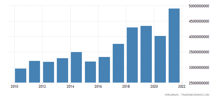 poland commercial service imports us dollar wb data