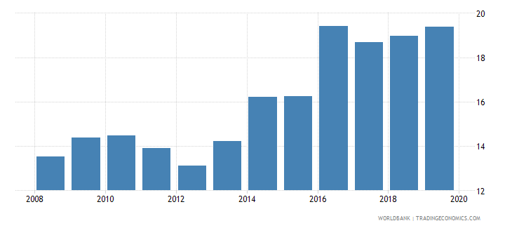 poland credit to government and state owned enterprises to gdp percent wb data