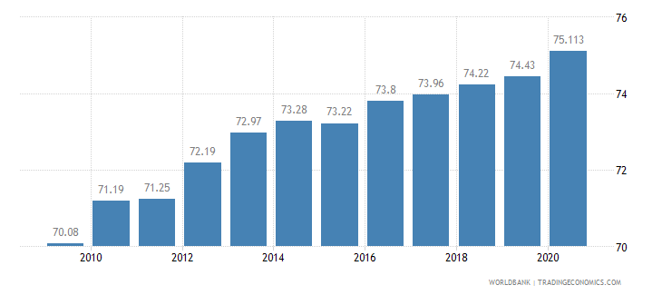 poland employees services female percent of female employment wb data