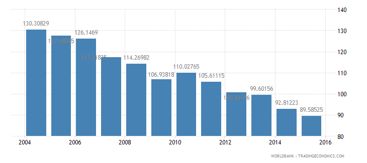poland energy use kg of oil equivalent per dollar1 000 gdp constant 2005 ppp wb data