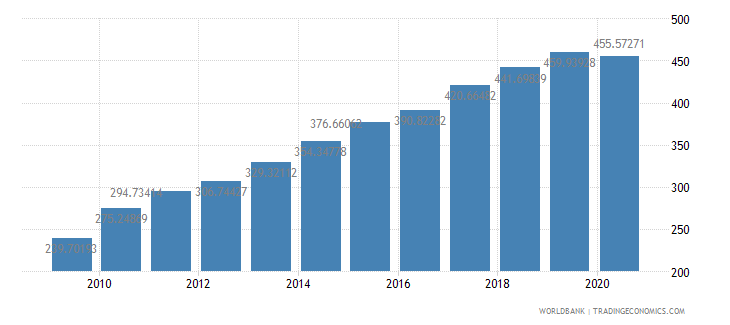 poland export volume index 2000  100 wb data