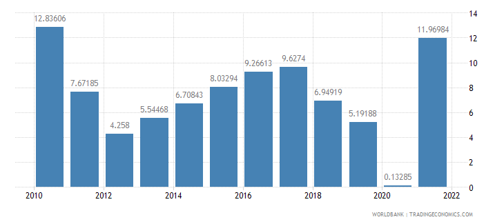 poland exports of goods and services annual percent growth wb data