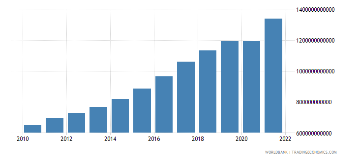 poland exports of goods and services constant lcu wb data