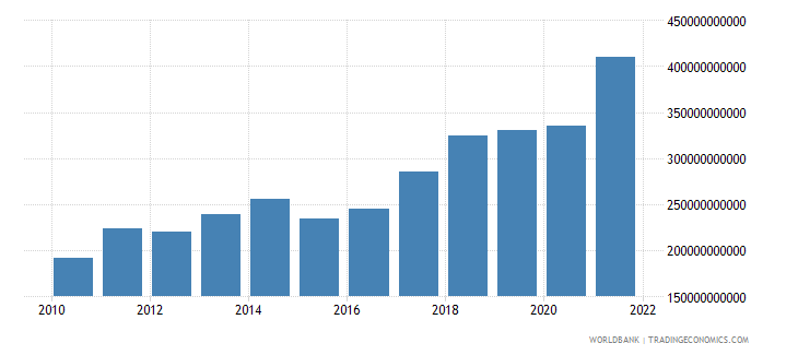 poland exports of goods and services us dollar wb data