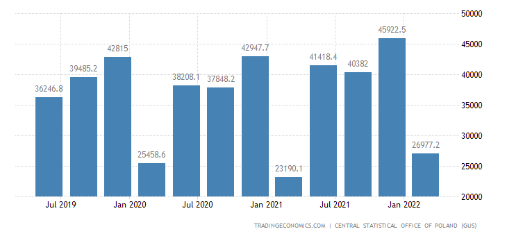 Poland Gdp From Construction