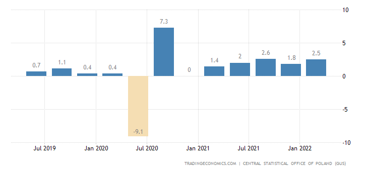 Poland GDP Growth Rate