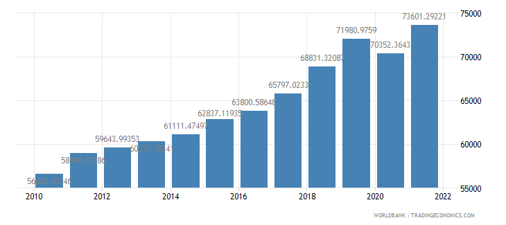 poland gdp per person employed constant 1990 ppp dollar wb data