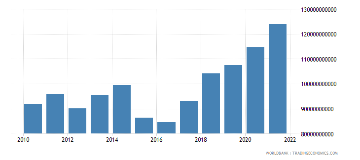 poland general government final consumption expenditure us dollar wb data