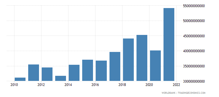 poland gross capital formation current lcu wb data