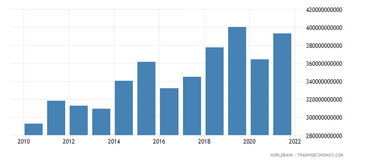 poland gross fixed capital formation constant lcu wb data