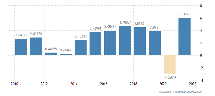 poland household final consumption expenditure annual percent growth wb data
