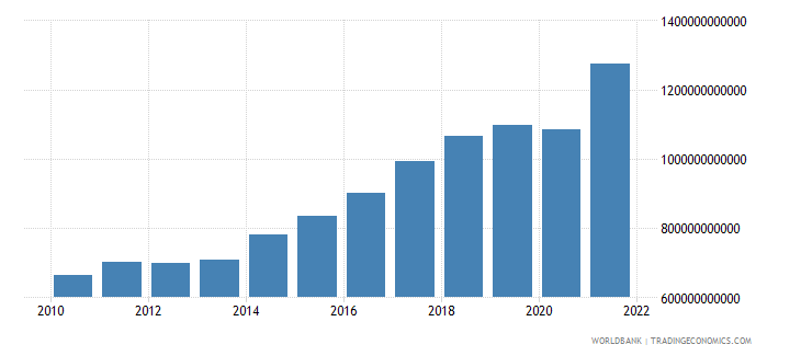 poland imports of goods and services constant lcu wb data