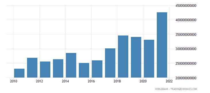 poland imports of goods services and income bop us dollar wb data