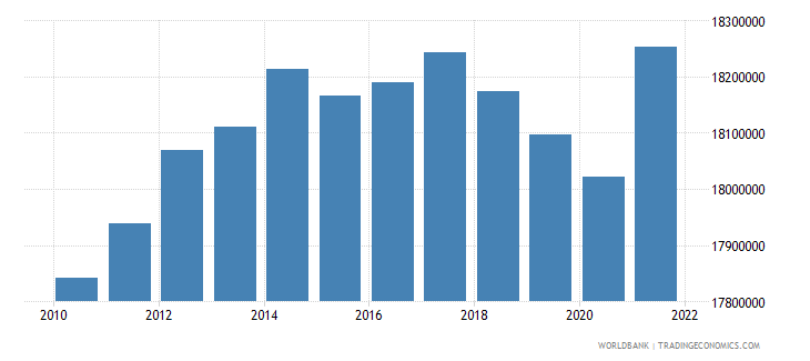poland labor force total wb data