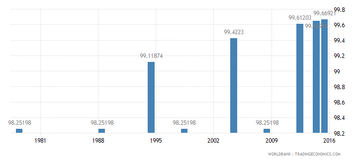 poland literacy rate adult female percent of females ages 15 and above wb data