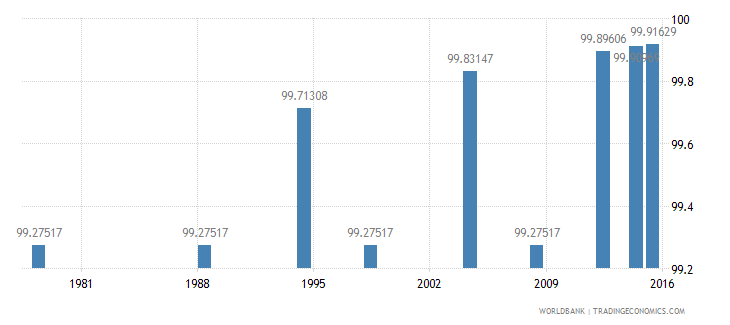 poland literacy rate adult male percent of males ages 15 and above wb data