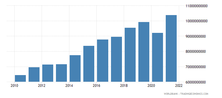 poland manufacturing value added constant 2000 us dollar wb data