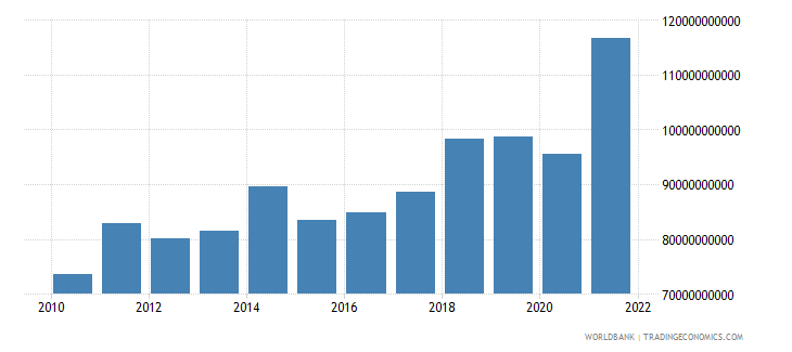 poland manufacturing value added us dollar wb data