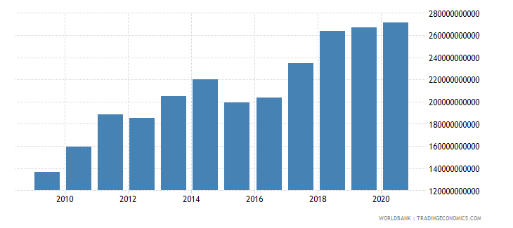 poland merchandise exports by the reporting economy us dollar wb data