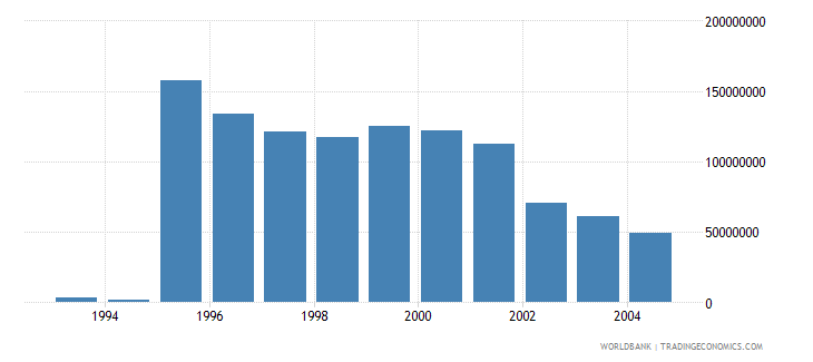 poland net bilateral aid flows from dac donors canada us dollar wb data