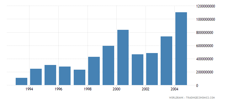 poland net bilateral aid flows from dac donors european commission us dollar wb data