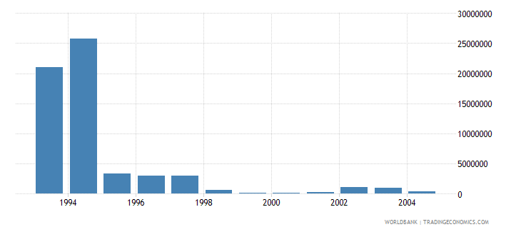 poland net bilateral aid flows from dac donors norway us dollar wb data