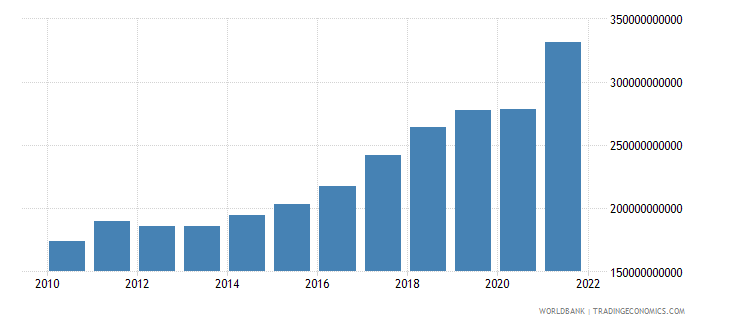 poland net taxes on products current lcu wb data