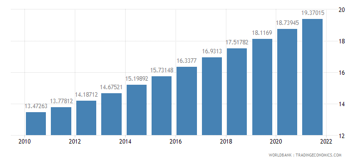 poland population ages 65 and above percent of total wb data