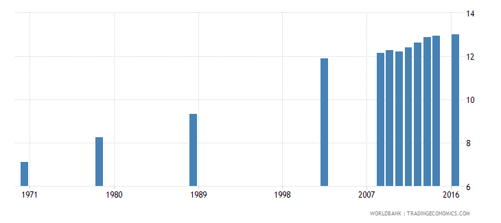 poland uis mean years of schooling of the population age 25 male wb data