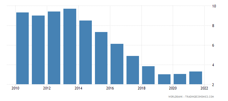 poland unemployment male percent of male labor force wb data
