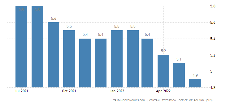 poland unemployment Poland's most visible labour market begins shortly after dawn   unemployment is at its lowest since 1991 and the economy is surging.