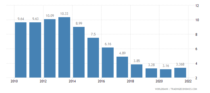 poland unemployment total percent of total labor force wb data