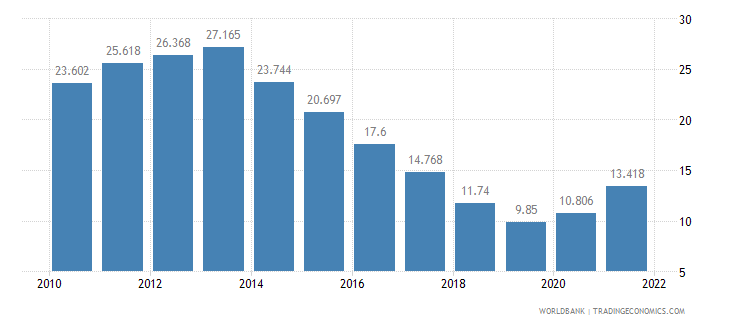 poland unemployment youth total percent of total labor force ages 15 24 wb data