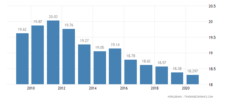 poland vulnerable employment male percent of male employment wb data