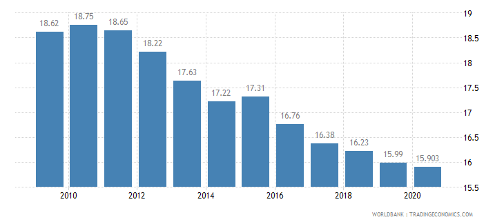poland vulnerable employment total percent of total employment wb data