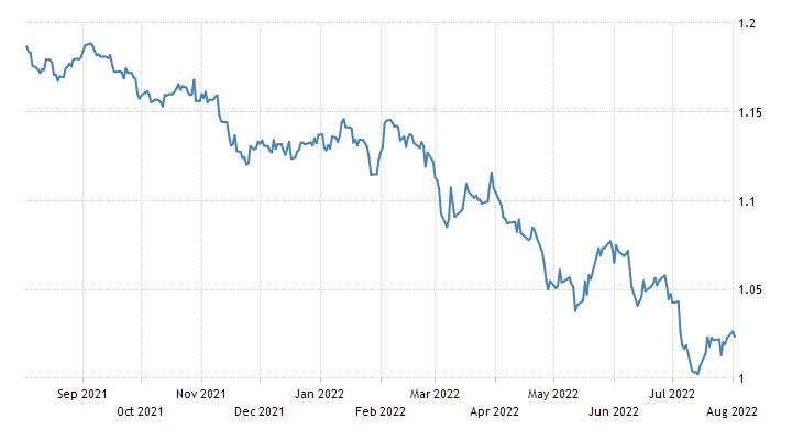 Euro Exchange Rate   EUR/USD   Portugal