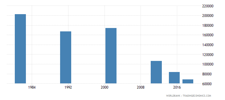 portugal elderly illiterate population 65 years male number wb data