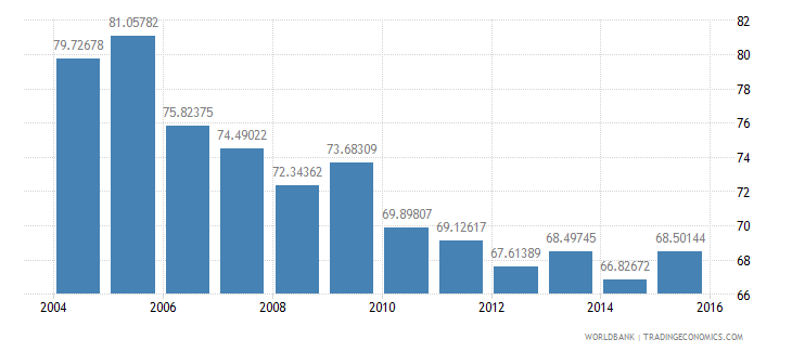portugal energy use kg of oil equivalent per dollar1 000 gdp constant 2005 ppp wb data
