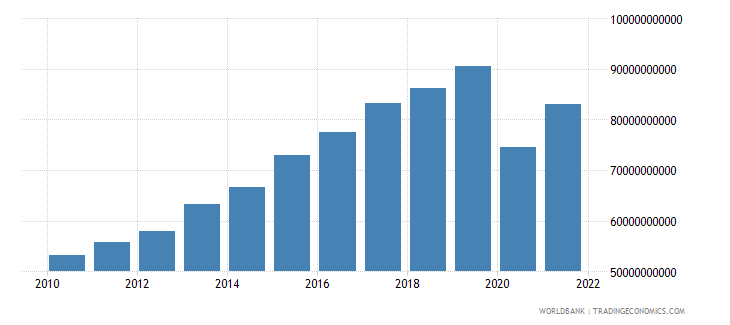 portugal exports as a capacity to import constant lcu wb data
