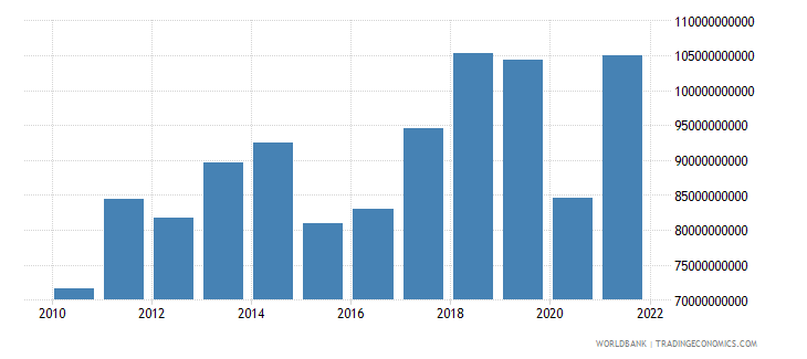 portugal exports of goods and services us dollar wb data