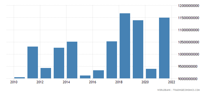 portugal exports of goods services and income bop us dollar wb data