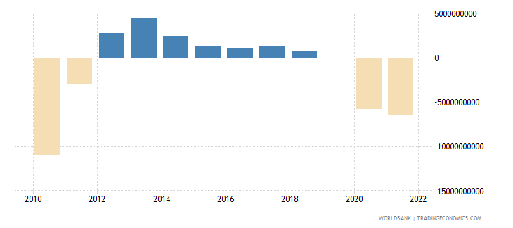 portugal external balance on goods and services constant lcu wb data