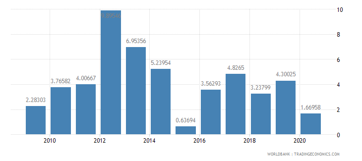 portugal foreign direct investment net inflows percent of gdp wb data